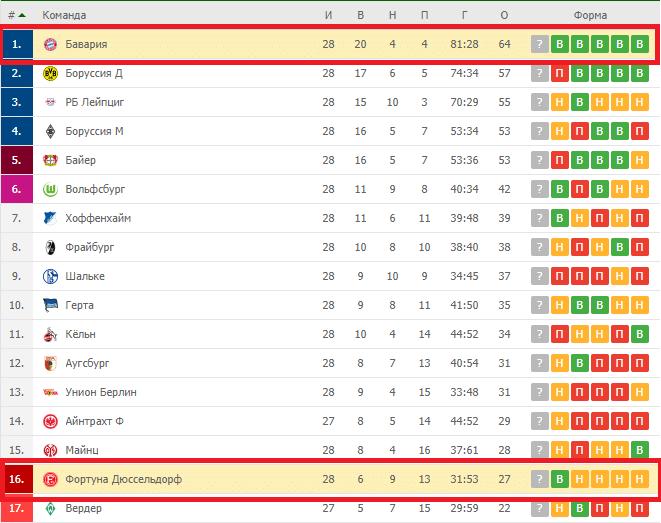 Бавария - Фортуна Дюссельдорф турнирная таблица