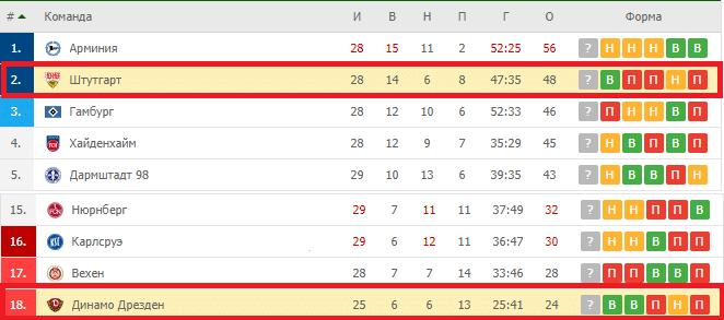 Динамо Дрезден — Штутгарт турнирная таблица