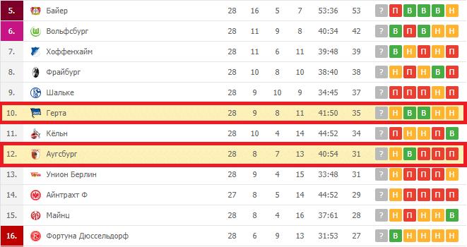 Герта – Аугсбург турнирная таблица