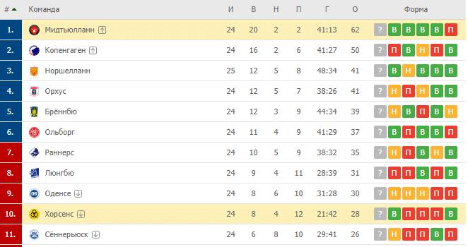 Мидтьюлланн — Хорсенс турнирная таблица