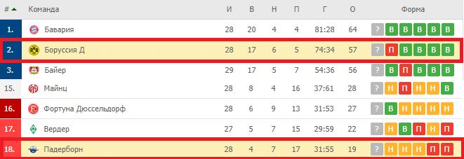 Падерборн – Боруссия Дортмунд турнирная таблица