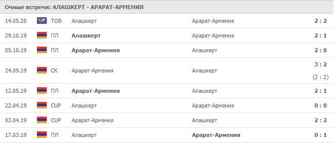 Алашкерт Мартуни - Арарат-Армения: статистика встреч