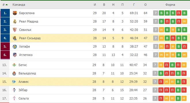 Алавес — Реал Сосьедад: турнирная таблица