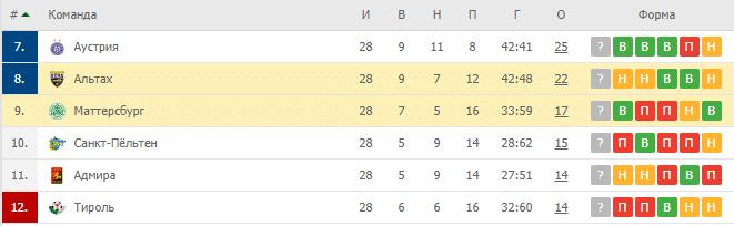Альтах — Маттерсбург: турнирная таблица