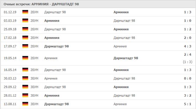 Арминия — Дармштадт 98: статистика личных встреч