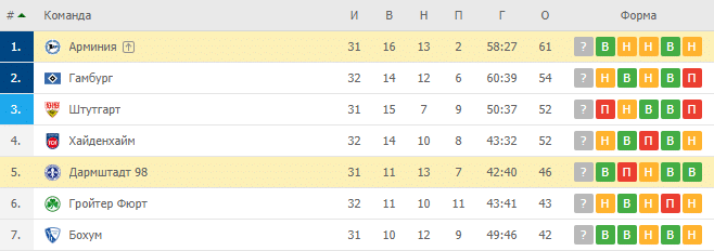Арминия — Дармштадт 98:турнирная таблица