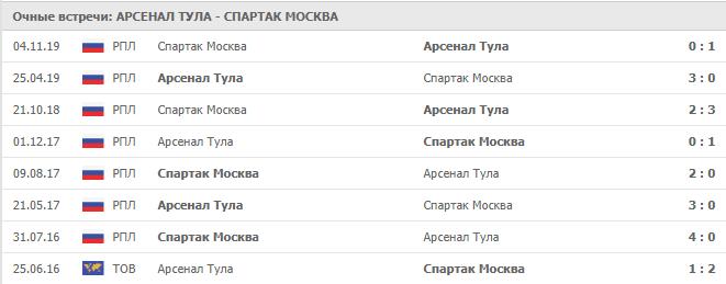Арсенал Тула — Спартак Москва: статистика личных встреч