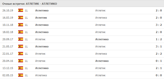 Атлетик — Атлетико: статистика личных встреч