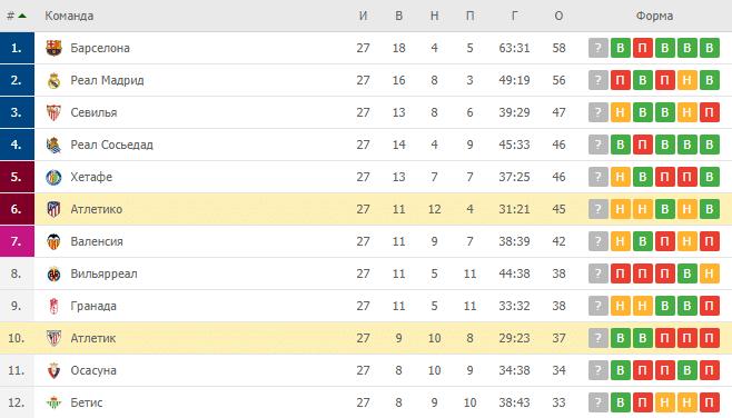 Атлетик — Атлетико: турнирная таблица