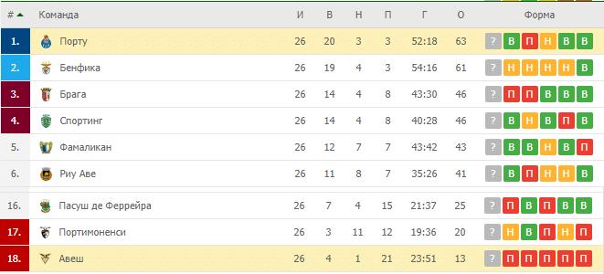Авеш — Порту: турнирная таблица
