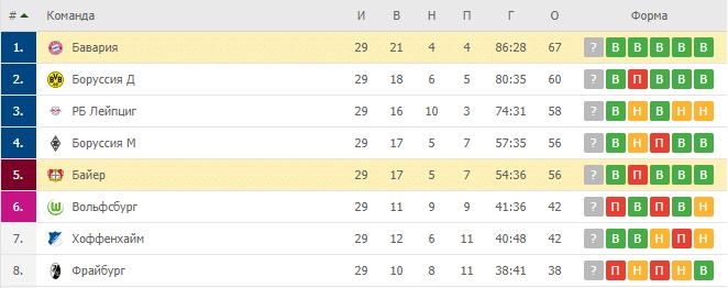 Байер — Бавария: турнирная таблица