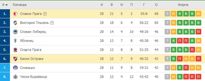 Баник Острава – Славия Прага: турнирная таблица