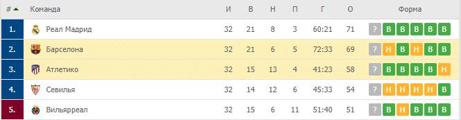 Барселона — Атлетико: турнирная таблица
