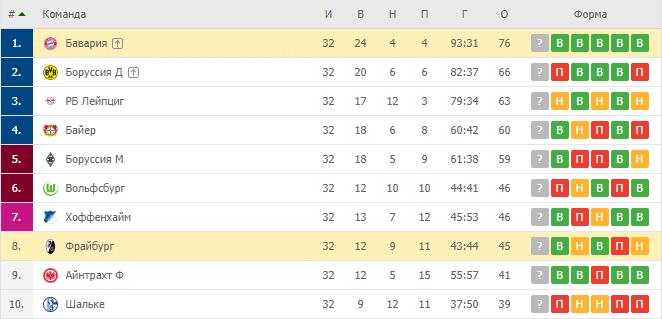 Бавария — Фрайбург: турнирная таблица