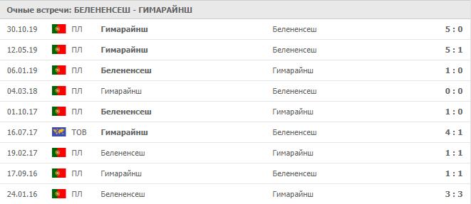 Белененсеш - Гимарайнш: статистика личных встреч