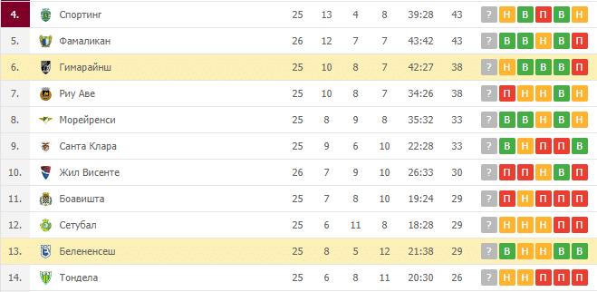 Белененсеш - Гимарайнш: турнирная таблица