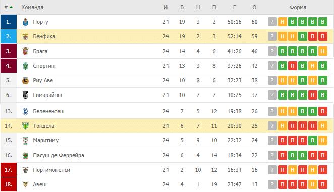 Бенфика — Тондела: турнирная таблица
