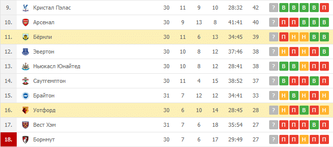 Бёрнли — Уотфорд: турнирная таблица