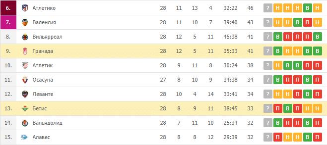 Бетис — Гранада: турнирная таблица