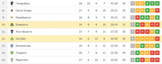 Боавишта — Сетубал: турнирная таблица