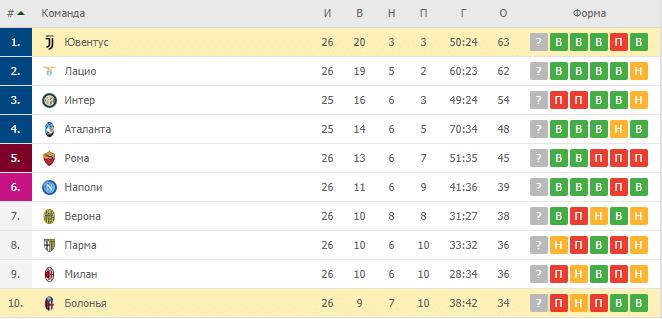 Болонья — Ювентус: турнирная таблица