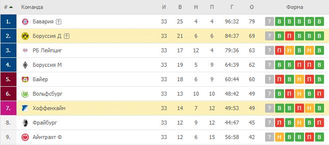 Боруссия Д — Хоффенхайм: турнирная таблица