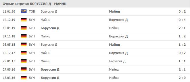 Боруссия Д — Майнц:статистика личных встреч