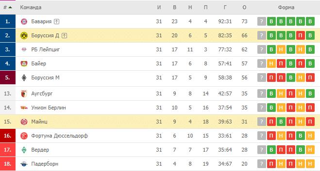 Боруссия Д — Майнц: турнирная таблица