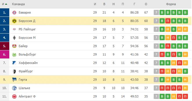 Боруссия Дортмунд – Герта: турнирная таблица