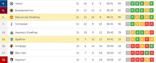 Брайтон — Манчестер Юнайтед: турнирная таблица
