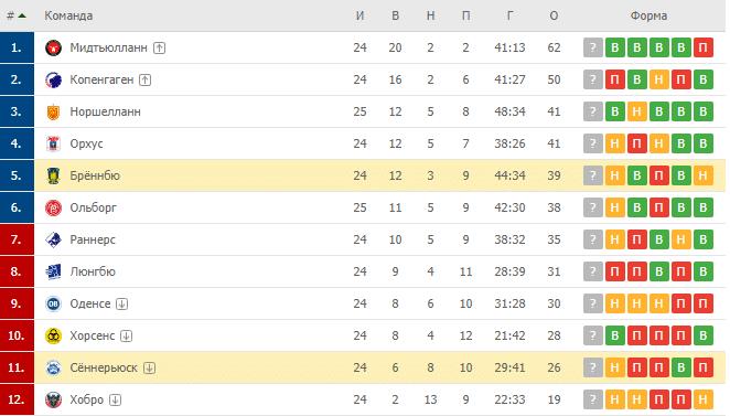 Брённбю – Сеннерйюск: турнирная таблица