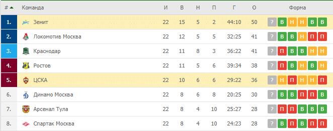 ЦСКА — Зенит: турнирная таблица