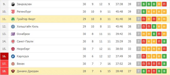 Динамо Дрезден - Гройтер Фюрт: турнирная таблица