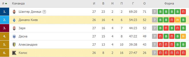 Динамо Киев — Колос: турнирная таблица