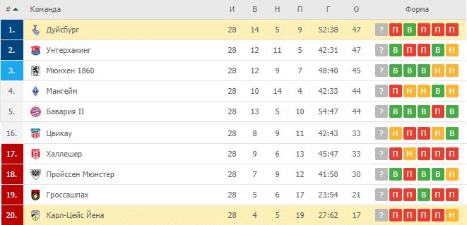 Дуйсбург - Карл Цейсс Йена: таблица