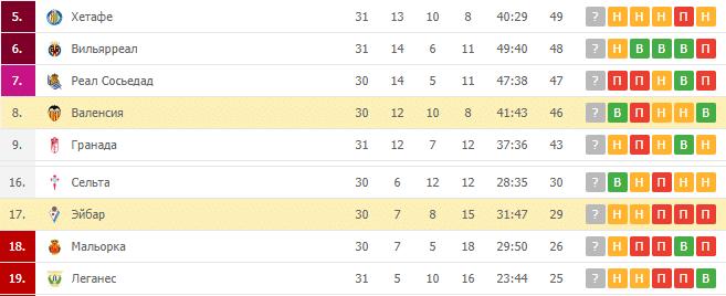 Эйбар — Валенсия: турнирная таблица