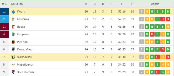 Фамаликан – Порту: турнирная таблица