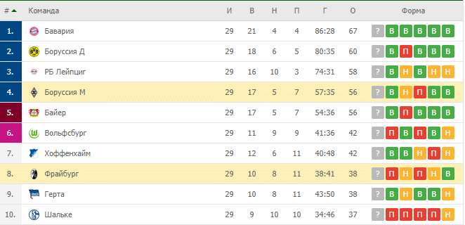 Фрайбург — Боруссия М турнирная таблица