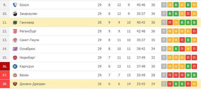 Ганновер – Динамо Дрезден: турнирная таблица