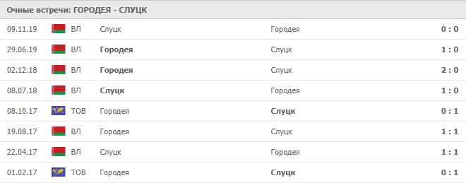Городея – Слуцк: статистика личных встреч