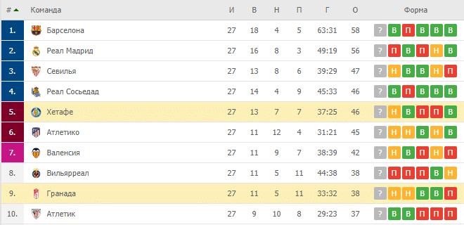 Гранада – Хетафе: турнирная таблица