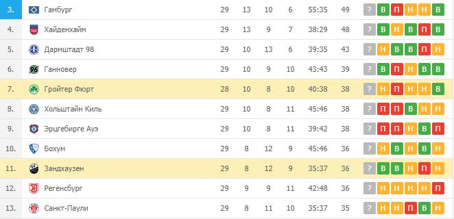 Гройтер Фюрт - Зандхаузен: турнирная таблица