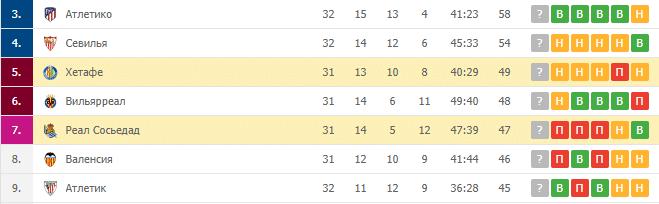Хетафе — Реал Сосьедад: турнирная таблица