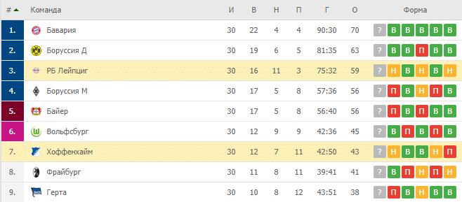 Хоффенхайм - РБ Лейпциг: турнирная таблица