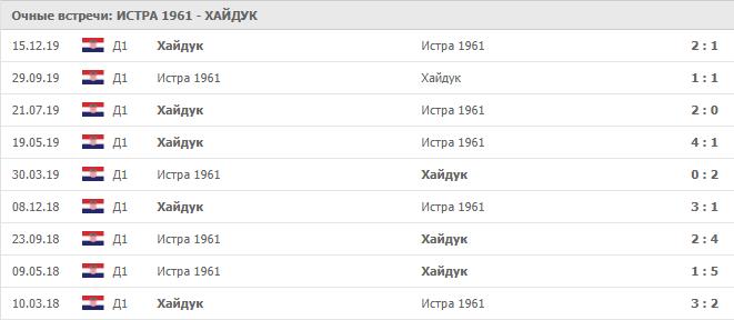 Истра — Хайдук Сплит: статистика личных встреч