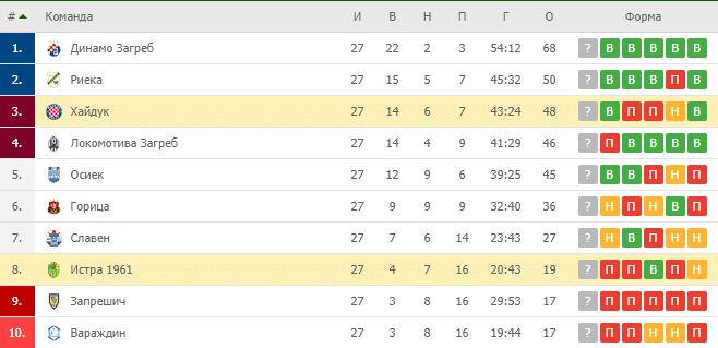 Истра — Хайдук Сплит: турнирная таблица