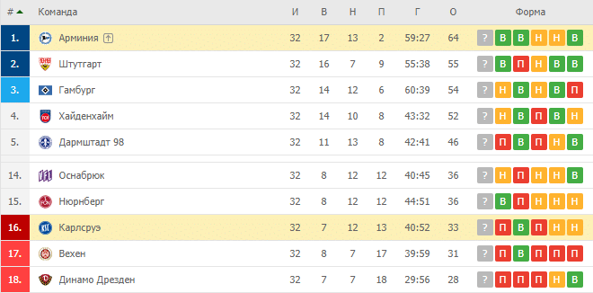 Карлсруэ — Арминия: турнирная таблица