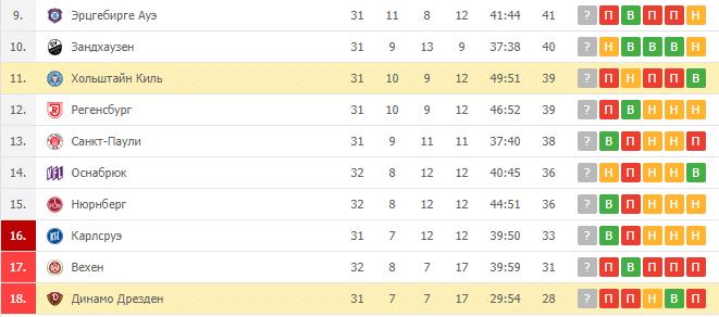 Хильштайн Киль — Динамо Дрезден: турнирная таблица