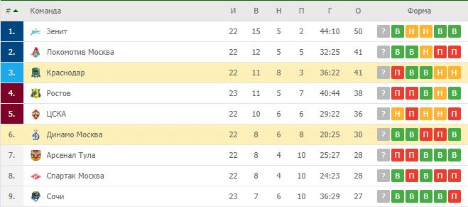 Краснодар — Динамо Москва: турнирная таблица