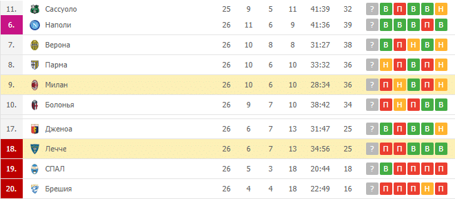 Лечче — Милан: турнирная таблица